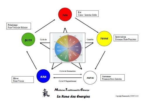 La-Roue-des-Energies-Simplifiée